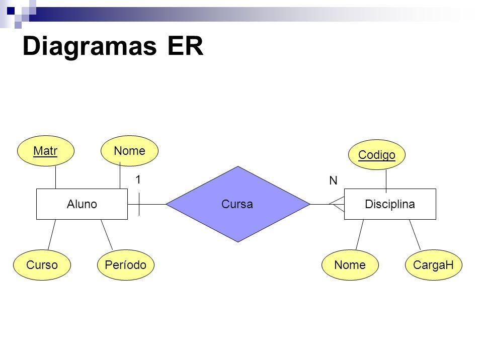 Diagramas ER AlunoDisciplina Cursa 1 N MatrNome CursoPeríodoNomeCargaH Codigo