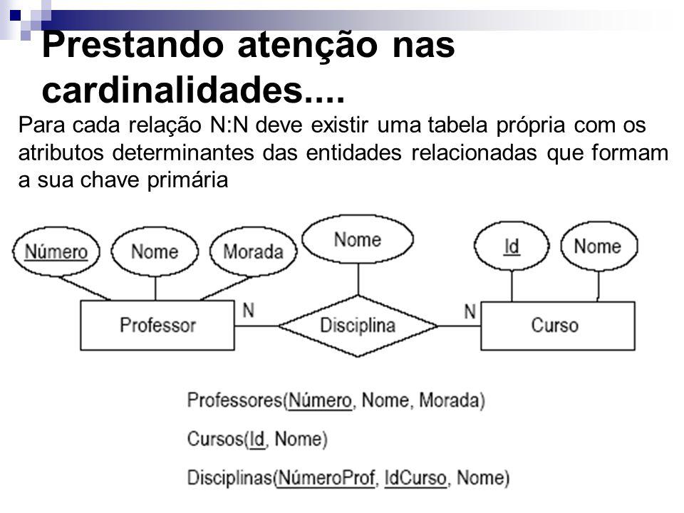 Prestando atenção nas cardinalidades.... Para cada relação N:N deve existir uma tabela própria com os atributos determinantes das entidades relacionad