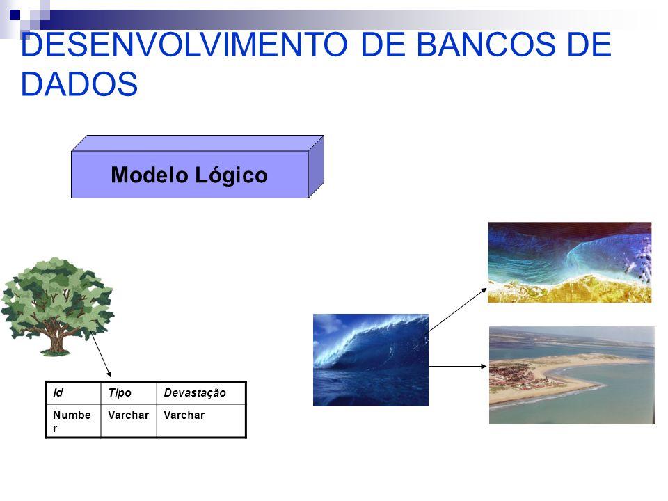 Modelagem de Dados (3) Modelo Conceitual: MER - Modelo Entidade-Relacionamento: objetos são representados como entidades e as associações entre eles como relacionamentos.