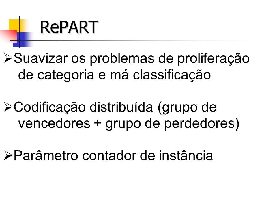RePART Suavizar os problemas de proliferação de categoria e má classificação Codificação distribuída (grupo de vencedores + grupo de perdedores) Parâm