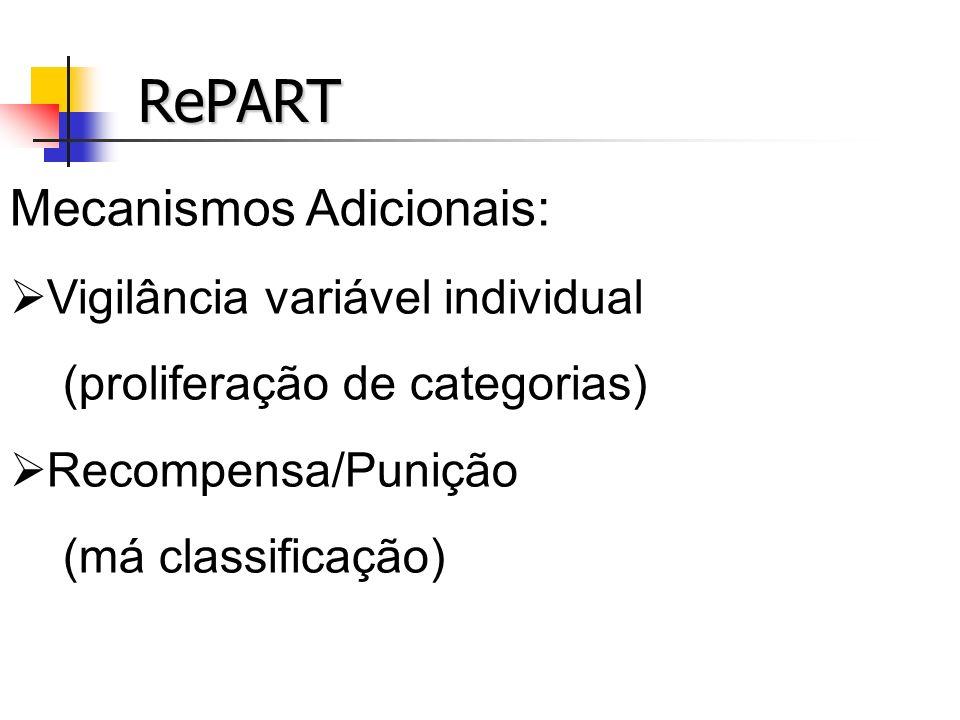 RePART Mecanismos Adicionais: Vigilância variável individual (proliferação de categorias) Recompensa/Punição (má classificação)