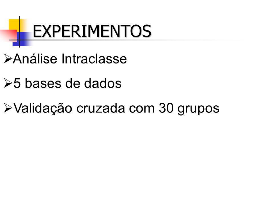 EXPERIMENTOS Análise Intraclasse 5 bases de dados Validação cruzada com 30 grupos