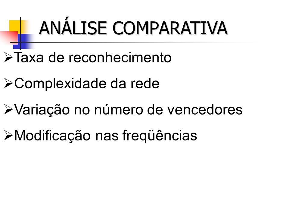 ANÁLISE COMPARATIVA Taxa de reconhecimento Complexidade da rede Variação no número de vencedores Modificação nas freqüências