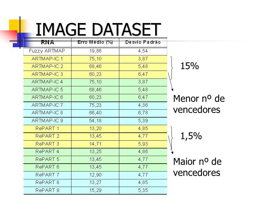 IMAGE DATASET 15% 1,5% Menor nº de vencedores Maior nº de vencedores