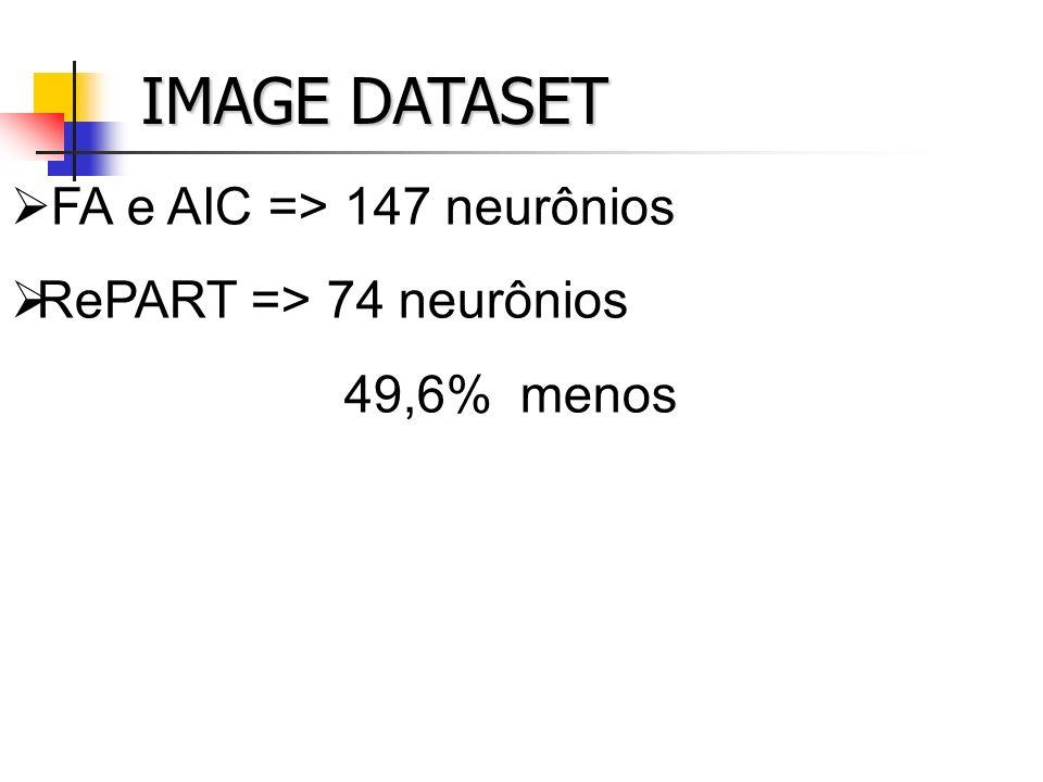 IMAGE DATASET FA e AIC => 147 neurônios RePART => 74 neurônios 49,6% menos
