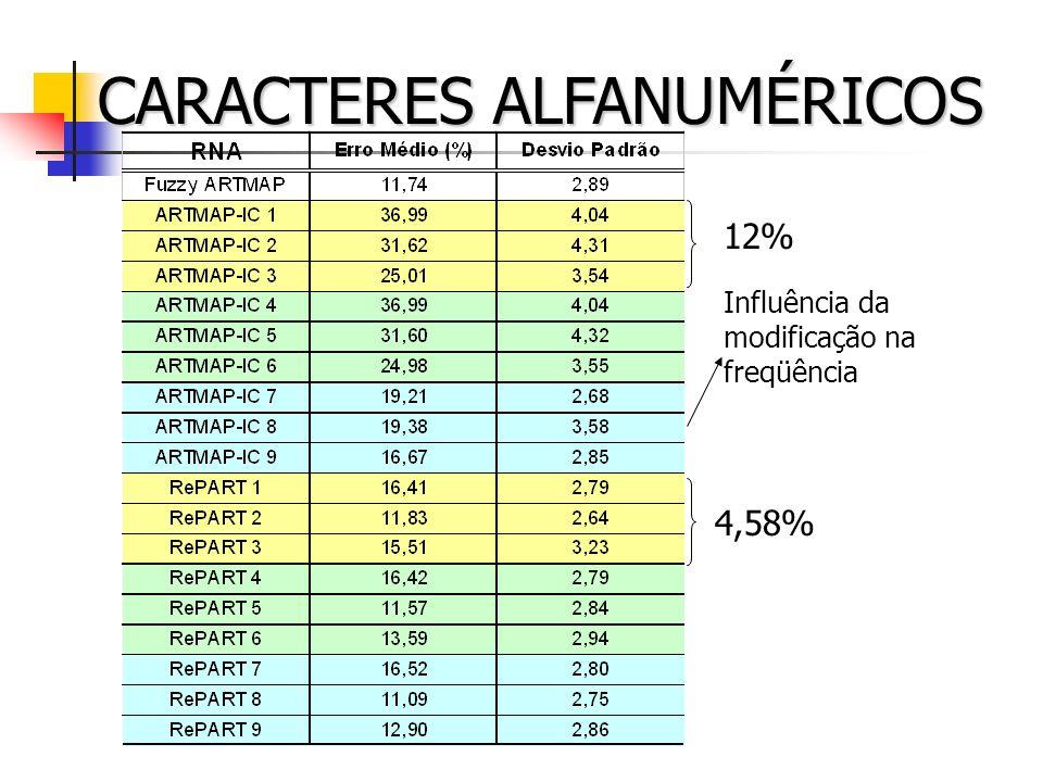CARACTERES ALFANUMÉRICOS 12% 4,58% Influência da modificação na freqüência