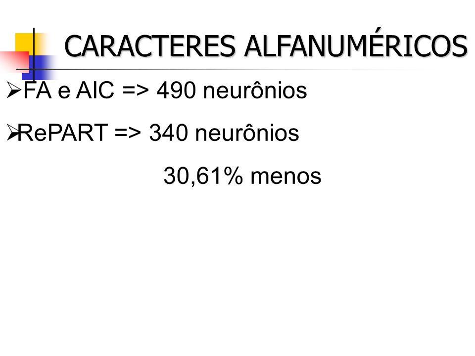 CARACTERES ALFANUMÉRICOS FA e AIC => 490 neurônios RePART => 340 neurônios 30,61% menos