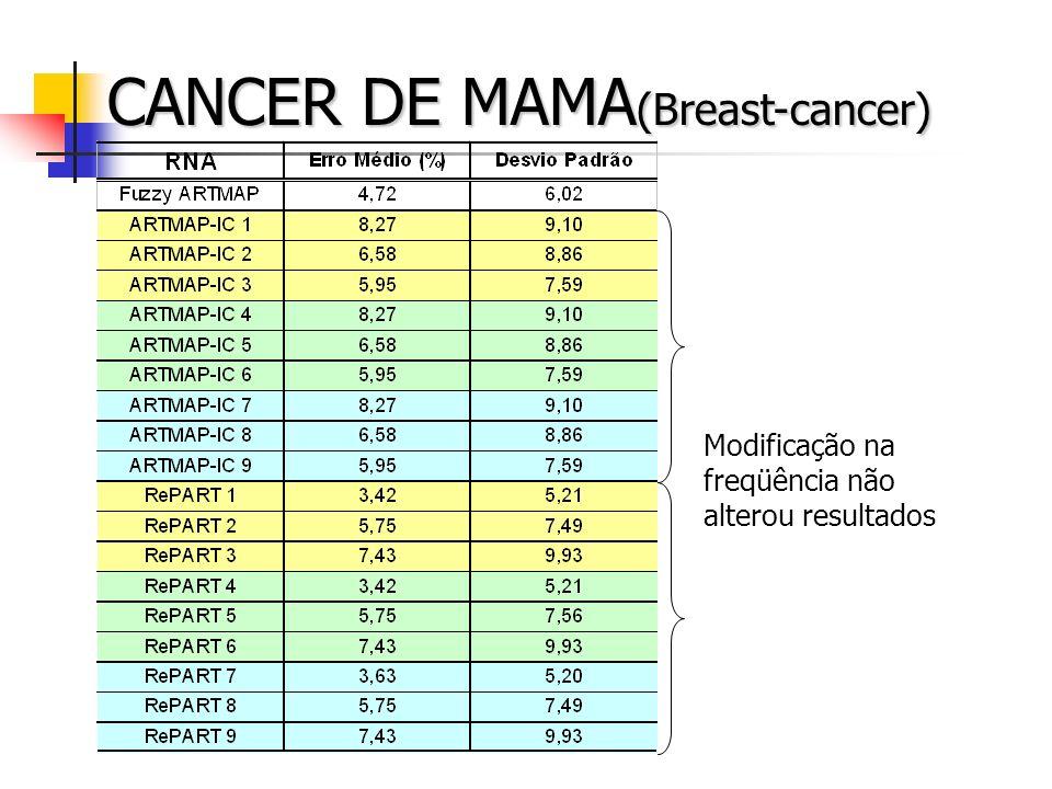 CANCER DE MAMA (Breast-cancer) Modificação na freqüência não alterou resultados