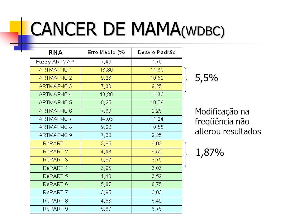 CANCER DE MAMA (WDBC) Modificação na freqüência não alterou resultados 5,5% 1,87%