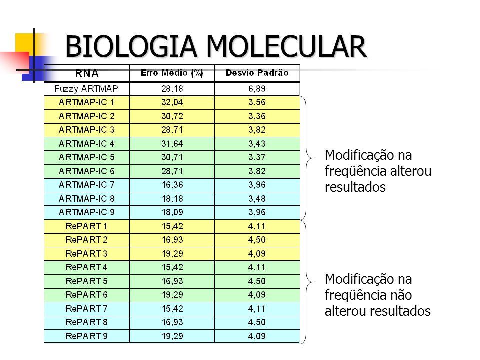 BIOLOGIA MOLECULAR Modificação na freqüência não alterou resultados Modificação na freqüência alterou resultados