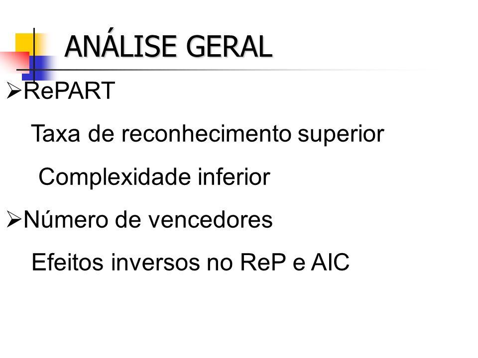 ANÁLISE GERAL RePART Taxa de reconhecimento superior Complexidade inferior Número de vencedores Efeitos inversos no ReP e AIC