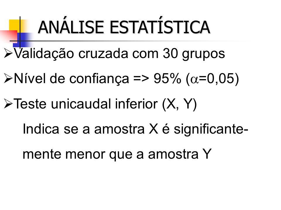 ANÁLISE ESTATÍSTICA Validação cruzada com 30 grupos Nível de confiança => 95% ( =0,05) Teste unicaudal inferior (X, Y) Indica se a amostra X é signifi