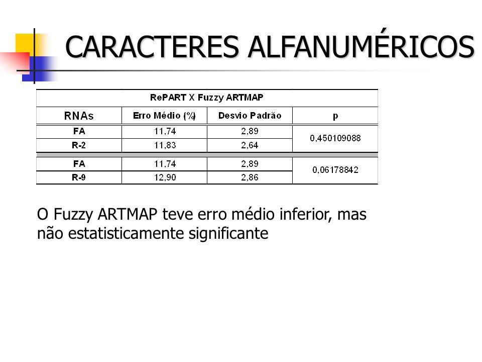 CARACTERES ALFANUMÉRICOS O Fuzzy ARTMAP teve erro médio inferior, mas não estatisticamente significante