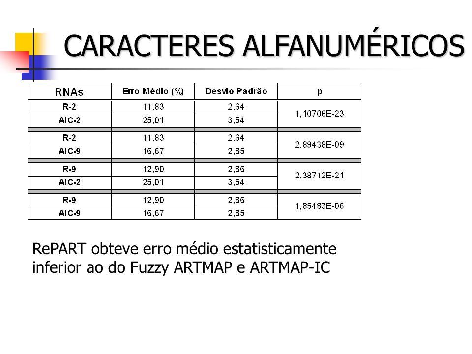 CARACTERES ALFANUMÉRICOS RePART obteve erro médio estatisticamente inferior ao do Fuzzy ARTMAP e ARTMAP-IC