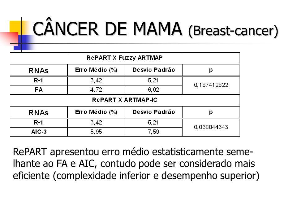 CÂNCER DE MAMA (Breast-cancer) RePART apresentou erro médio estatisticamente seme- lhante ao FA e AIC, contudo pode ser considerado mais eficiente (co