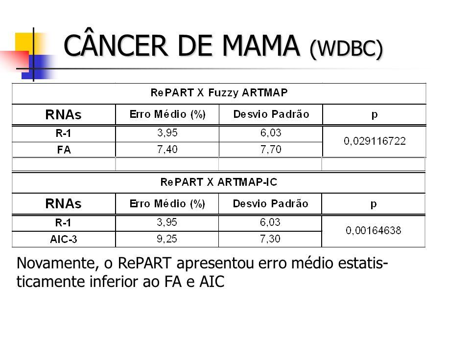 CÂNCER DE MAMA (WDBC) Novamente, o RePART apresentou erro médio estatis- ticamente inferior ao FA e AIC
