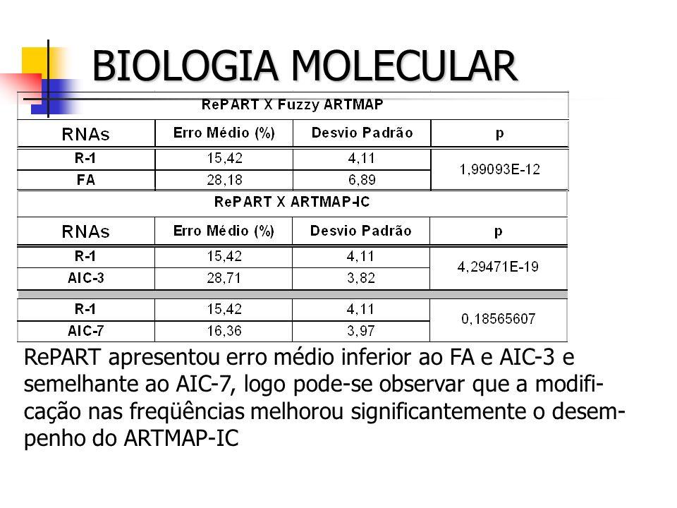 BIOLOGIA MOLECULAR RePART apresentou erro médio inferior ao FA e AIC-3 e semelhante ao AIC-7, logo pode-se observar que a modifi- cação nas freqüência