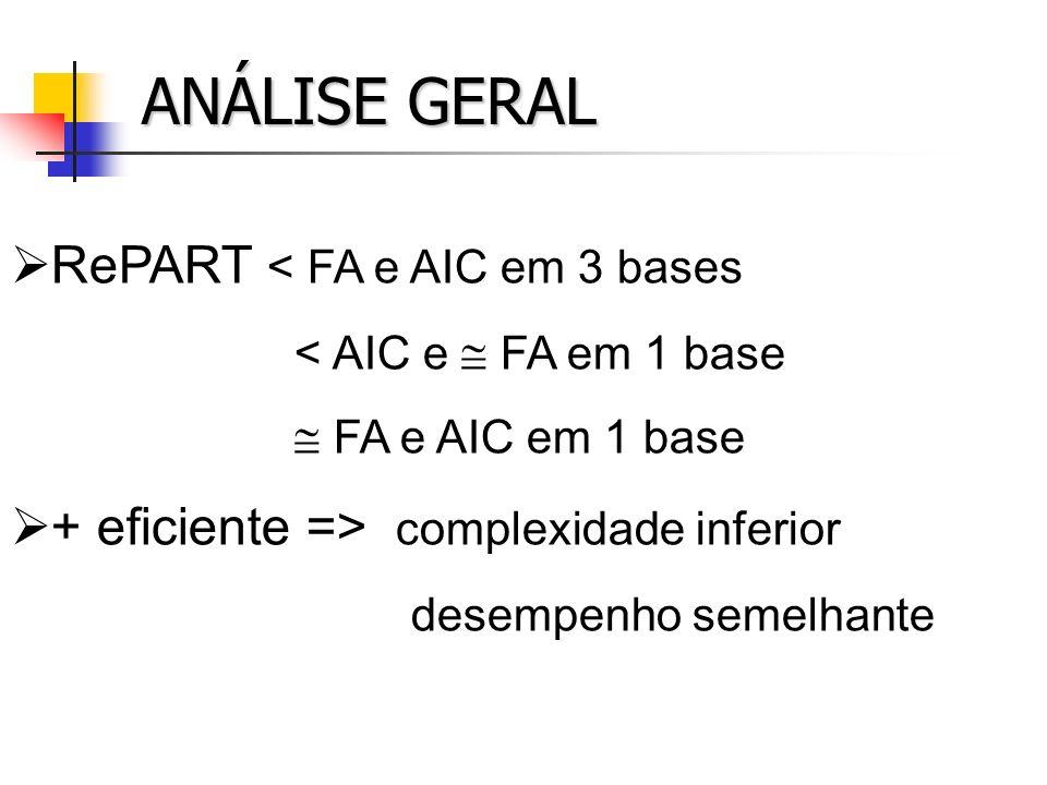 ANÁLISE GERAL RePART < FA e AIC em 3 bases < AIC e FA em 1 base FA e AIC em 1 base + eficiente => complexidade inferior desempenho semelhante