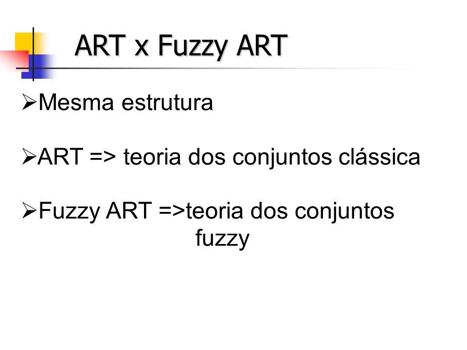 ART x Fuzzy ART Cálculo dos neurônios F 2 Cálculo dos neurônios F 2 ART => AND booleano (x*y) ART => AND booleano (x*y) Fuzzy ART => AND fuzzy [min(x, y)] Fuzzy ART => AND fuzzy [min(x, y)]
