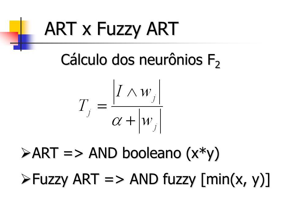 ARTMAP/Fuzzy ARTMAP Dois módulos ART ARTa => padrão de entrada ARTb => saída desejada Map Field Aprendizagem supervisionada