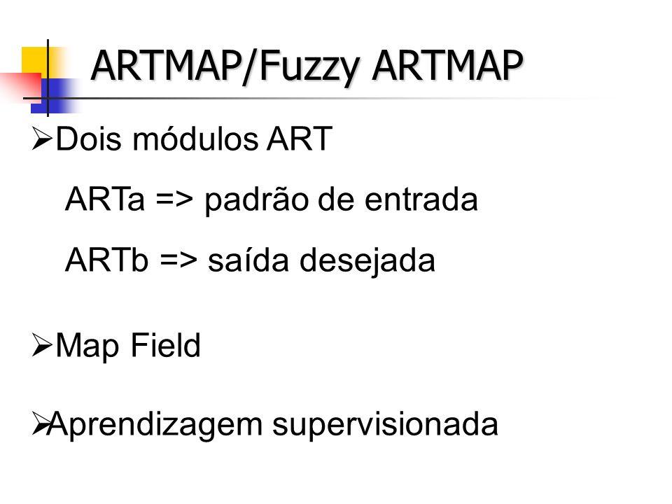 ESTRUTURA DO ARTMAP J = (b, 1-b)I = (a, 1-a) ab Wj