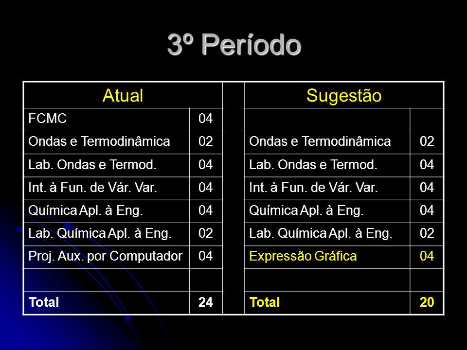 3º Período AtualSugestão FCMC04 Ondas e Termodinâmica02Ondas e Termodinâmica02 Lab.