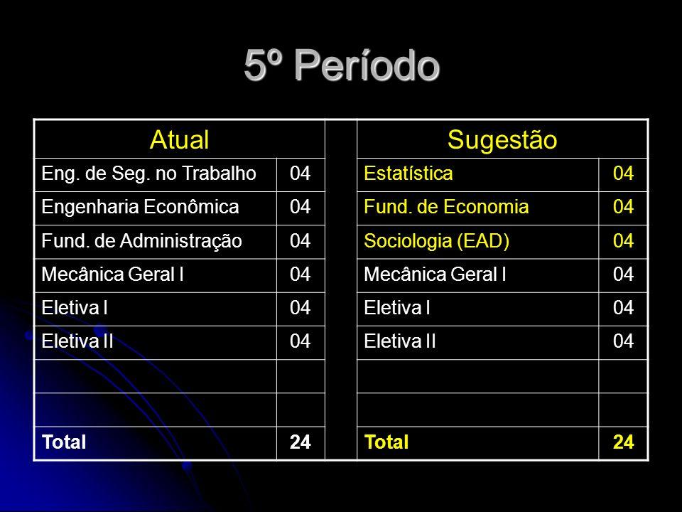 5º Período AtualSugestão Eng. de Seg. no Trabalho04Estatística04 Engenharia Econômica04Fund.