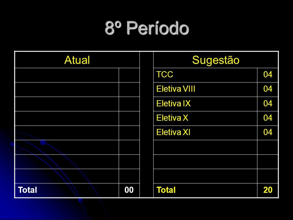 8º Período AtualSugestão TCC04 Eletiva VIII04 Eletiva IX04 Eletiva X04 Eletiva XI04 Total00Total20