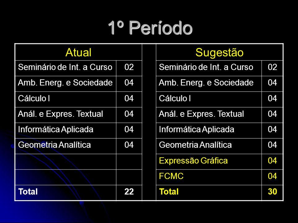 1º Período AtualSugestão Seminário de Int. a Curso02Seminário de Int.