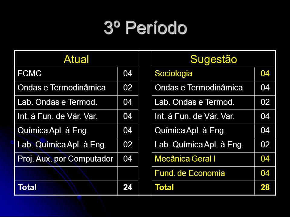 3º Período AtualSugestão FCMC04Sociologia04 Ondas e Termodinâmica02Ondas e Termodinâmica04 Lab.