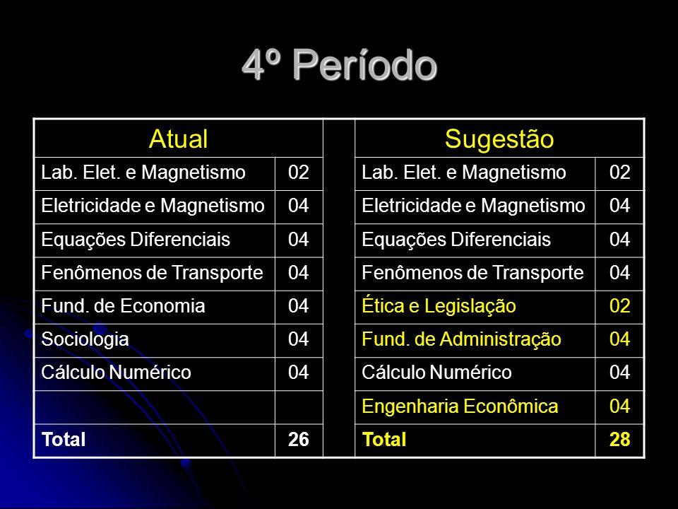 4º Período AtualSugestão Lab. Elet. e Magnetismo02Lab.