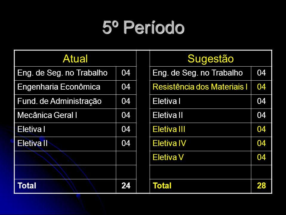 5º Período AtualSugestão Eng. de Seg. no Trabalho04Eng.