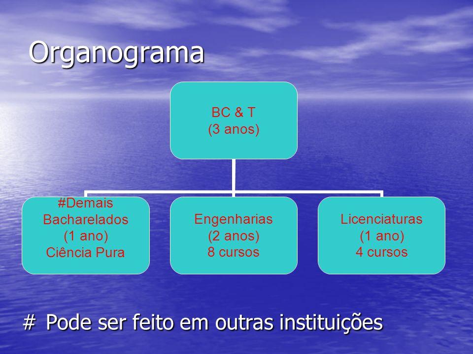 Organograma BC & T (3 anos) #Demais Bacharelados (1 ano) Ciência Pura Engenharias (2 anos) 8 cursos Licenciaturas (1 ano) 4 cursos # Pode ser feito em outras instituições