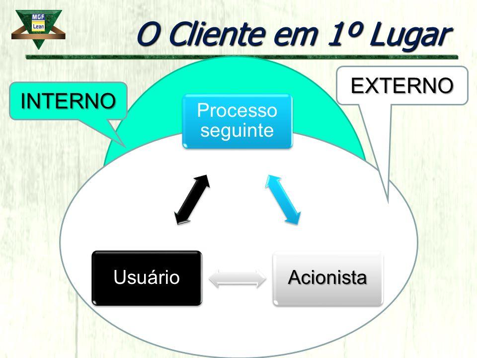 O Cliente em 1º Lugar Processo seguinte AcionistaUsuário INTERNO EXTERNO