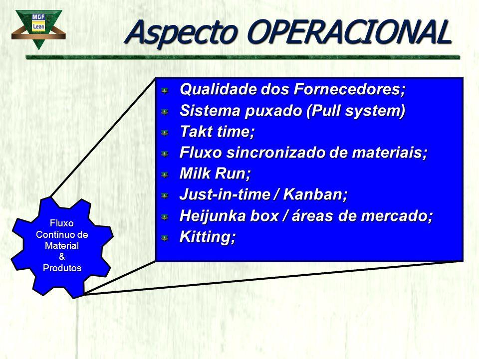 Aspecto OPERACIONAL Qualidade dos Fornecedores; Sistema puxado (Pull system) Takt time; Fluxo sincronizado de materiais; Milk Run; Just-in-time / Kanb