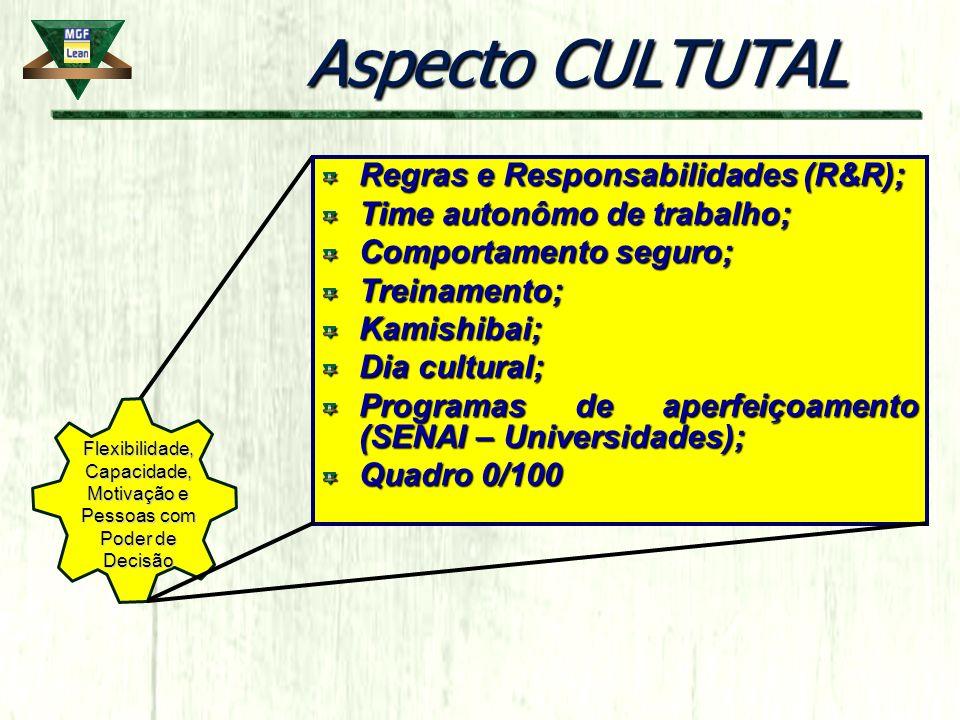 Aspecto CULTUTAL Regras e Responsabilidades (R&R); Time autonômo de trabalho; Comportamento seguro; Treinamento;Kamishibai; Dia cultural; Programas de