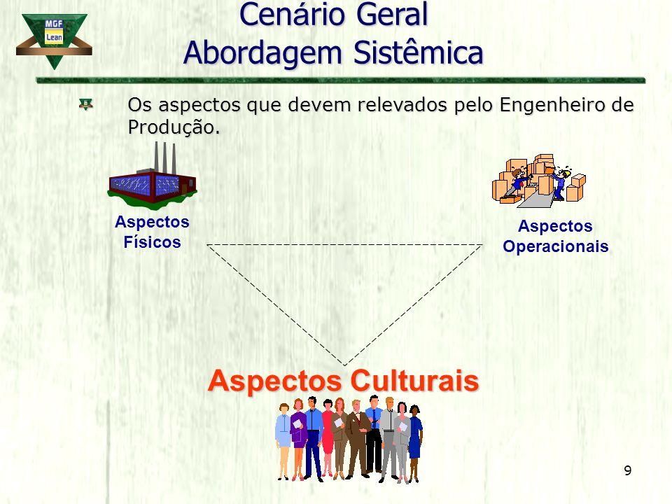 9 Aspectos Físicos Aspectos Operacionais Aspectos Culturais Cen á rio Geral Abordagem Sistêmica Os aspectos que devem relevados pelo Engenheiro de Pro