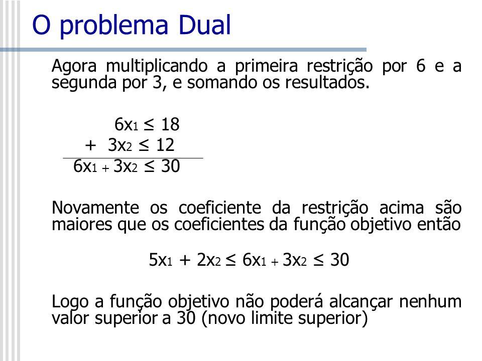 Agora multiplicando a primeira restrição por 6 e a segunda por 3, e somando os resultados. 6x 1 18 + 3x 2 12 6x 1 + 3x 2 30 Novamente os coeficiente d
