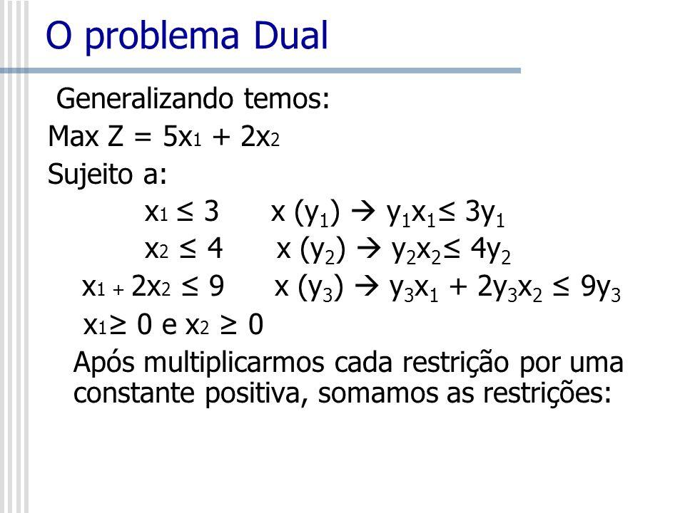 Generalizando temos: Max Z = 5x 1 + 2x 2 Sujeito a: x 1 3 x (y 1 ) y 1 x 1 3y 1 x 2 4 x (y 2 ) y 2 x 2 4y 2 x 1 + 2x 2 9 x (y 3 ) y 3 x 1 + 2y 3 x 2 9