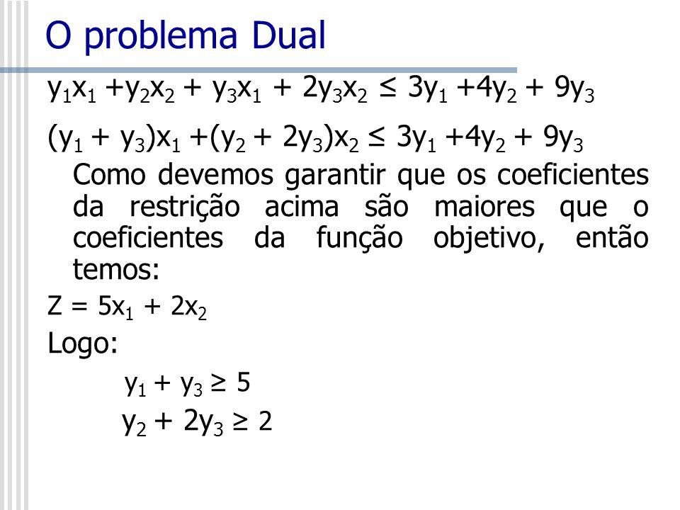 y 1 x 1 +y 2 x 2 + y 3 x 1 + 2y 3 x 2 3y 1 +4y 2 + 9y 3 (y 1 + y 3 )x 1 +(y 2 + 2y 3 )x 2 3y 1 +4y 2 + 9y 3 Como devemos garantir que os coeficientes