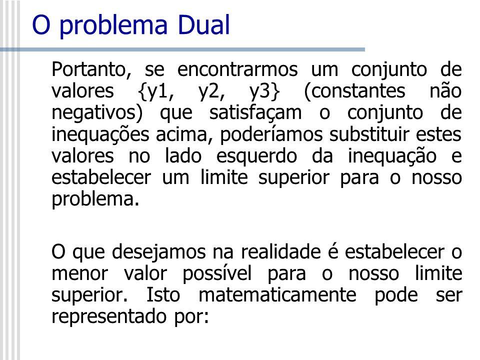 O problema Dual Portanto, se encontrarmos um conjunto de valores {y1, y2, y3} (constantes não negativos) que satisfaçam o conjunto de inequações acima