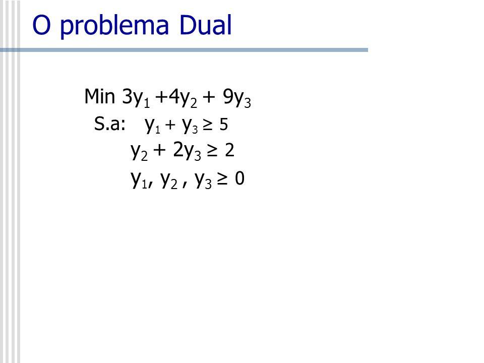 O problema Dual Min 3y 1 +4y 2 + 9y 3 S.a: y 1 + y 3 5 y 2 + 2y 3 2 y 1, y 2, y 3 0