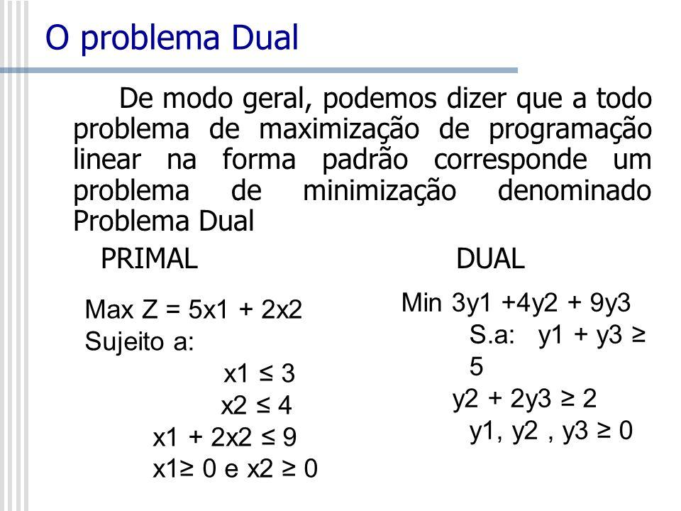O problema Dual De modo geral, podemos dizer que a todo problema de maximização de programação linear na forma padrão corresponde um problema de minim