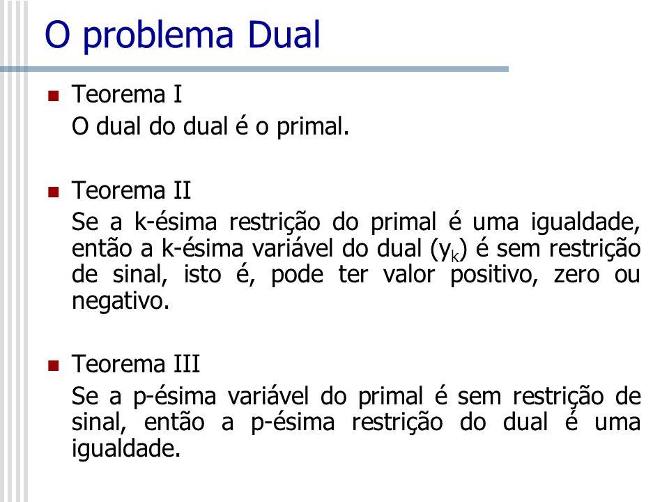 O problema Dual Teorema I O dual do dual é o primal. Teorema II Se a k-ésima restrição do primal é uma igualdade, então a k-ésima variável do dual (y