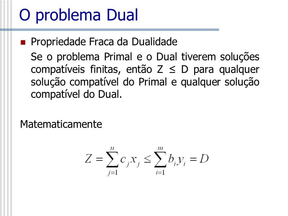 O problema Dual Propriedade Fraca da Dualidade Se o problema Primal e o Dual tiverem soluções compatíveis finitas, então Z D para qualquer solução com