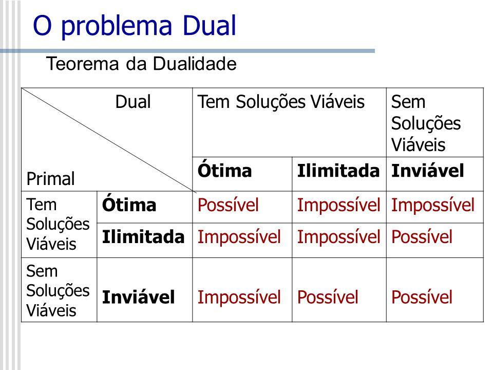 O problema Dual Dual Primal Tem Soluções ViáveisSem Soluções Viáveis ÓtimaIlimitadaInviável Tem Soluções Viáveis ÓtimaPossívelImpossível IlimitadaImpo