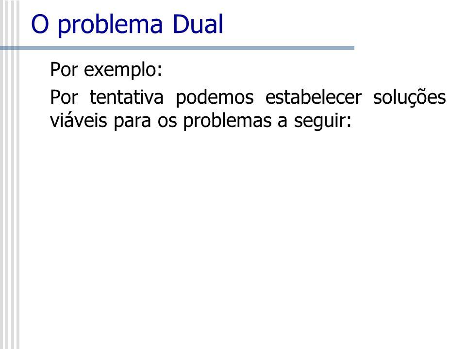 O problema Dual Min Z = 5x 1 - 2x 2 Sujeito a: x 1 3solução (2,2) Z* 6 x 2 4solução (1,3) Z* -1 x 1 + 2x 2 9 solução (3,2) Z* 11 x 1 0 e x 2 0 Max Z = 5x 1 + 2x 2 Sujeito a: x 1 3 solução (2,2) Z* 14 x 2 4 solução (1,3) Z* 11 x 1 + 2x 2 9 solução (3,2) Z* 19 x 1 0 e x 2 0