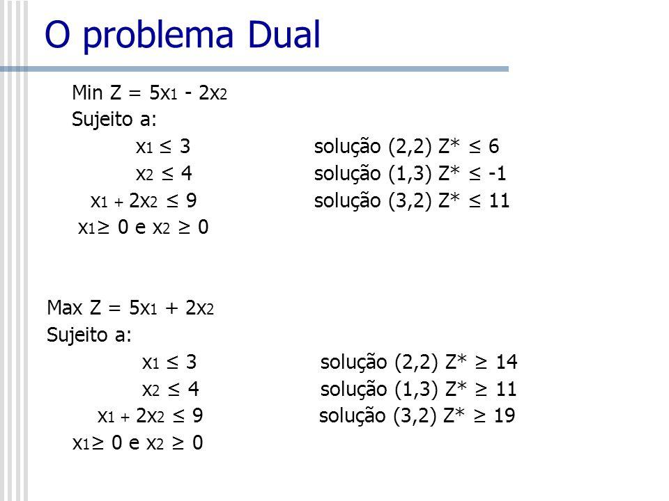 O problema Dual N o caso maximização, quando consideramos x 1 = 2 e x 2 =2, o valor do limite inferior, Z = 14, fica automaticamente estabelecido, já que, como desejamos maximizar a função objetivo, podemos garantir que a função objetivo não ficará abaixo deste valor.