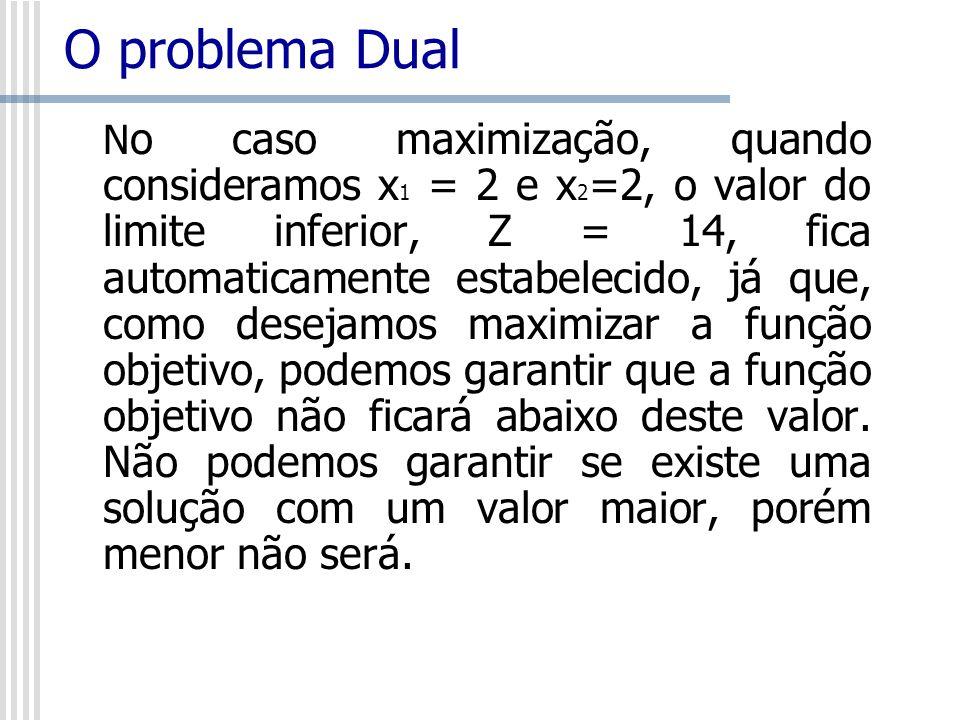 O problema Dual N o caso maximização, quando consideramos x 1 = 2 e x 2 =2, o valor do limite inferior, Z = 14, fica automaticamente estabelecido, já
