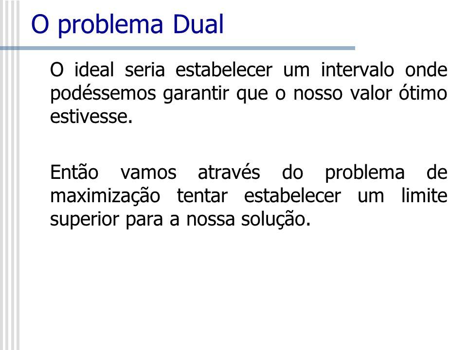 O problema Dual Max Z = 5x 1 + 2x 2 Sujeito a: x 1 3 x 2 4 x 1 + 2x 2 9 x 1 0 e x 2 0 Se multiplicarmos por 5 todos os valores da 3ª restrição, não alteraríamos a sua identidade e teriamos:
